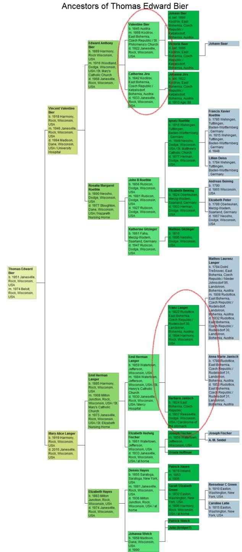 Thomas Bier Ancestor Chart